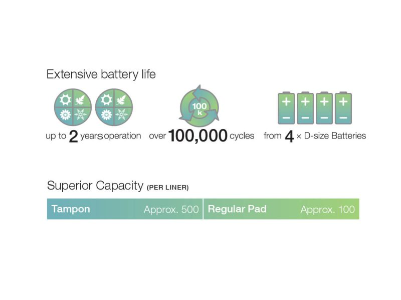 An image showing Pod Classic Extensive Battery Life and Tampon/Pad capacity